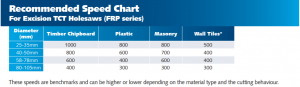 frp series hole saws speed chart